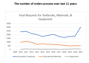line graph shows an increase in the number of orders received